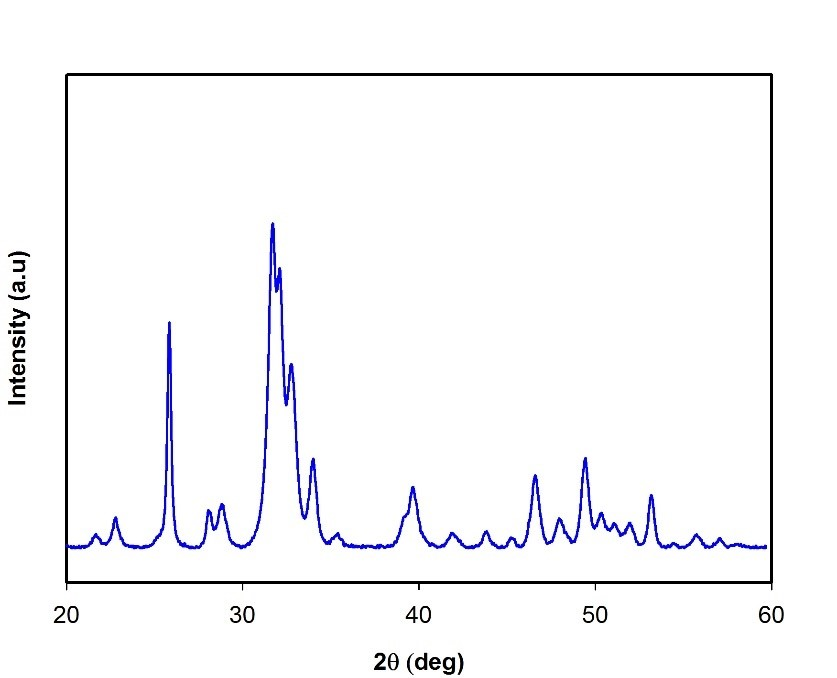XRD spectrum of Hydroxyapatite nanoparticles.