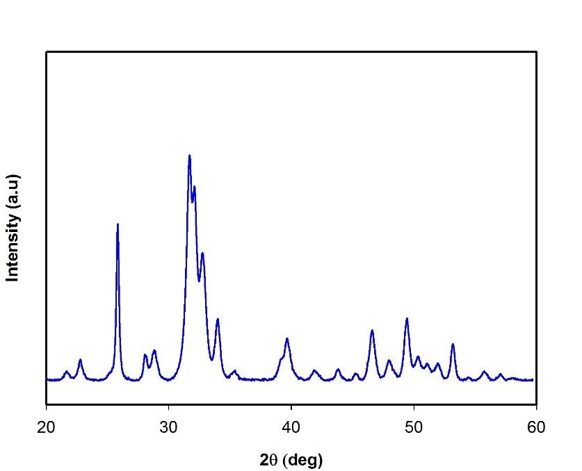 XRD spectrum of Hydroxyapatite nanoparticles.
