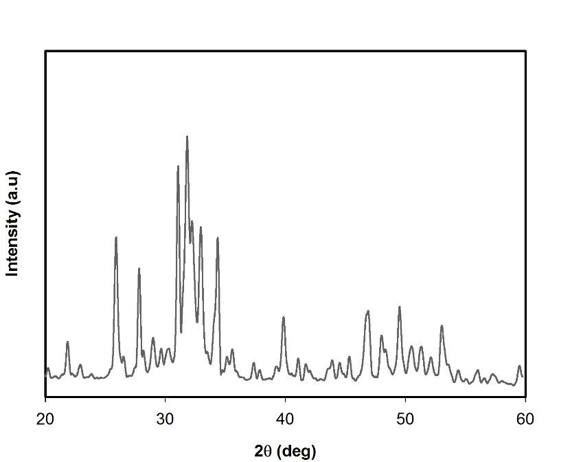 XRD spectrum of BCP nanoparticles.
