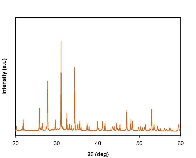 XRD spectrum of β-TCP nanoparticles.