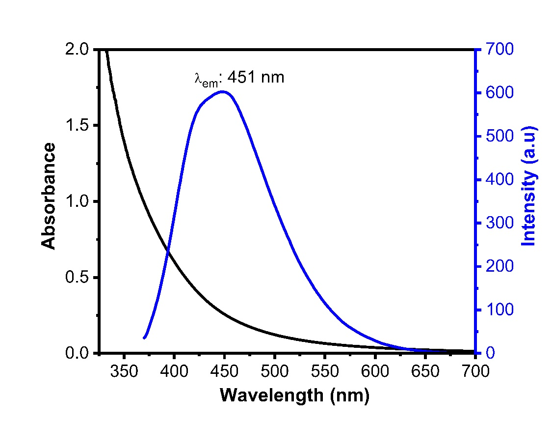 UV/Visand Fluorescence emissionspectras (λexc: 365 nm) of blue carbon quantum dot (b-cqds).