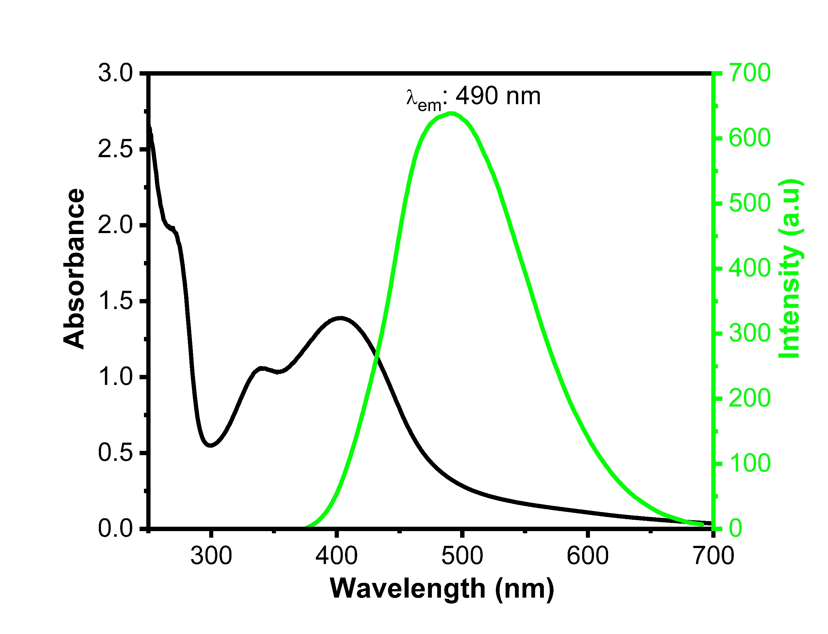 UV/Visand Fluorescence emission spectras(λexc: 365 nm) of green carbon quantum dot (g-cqds).