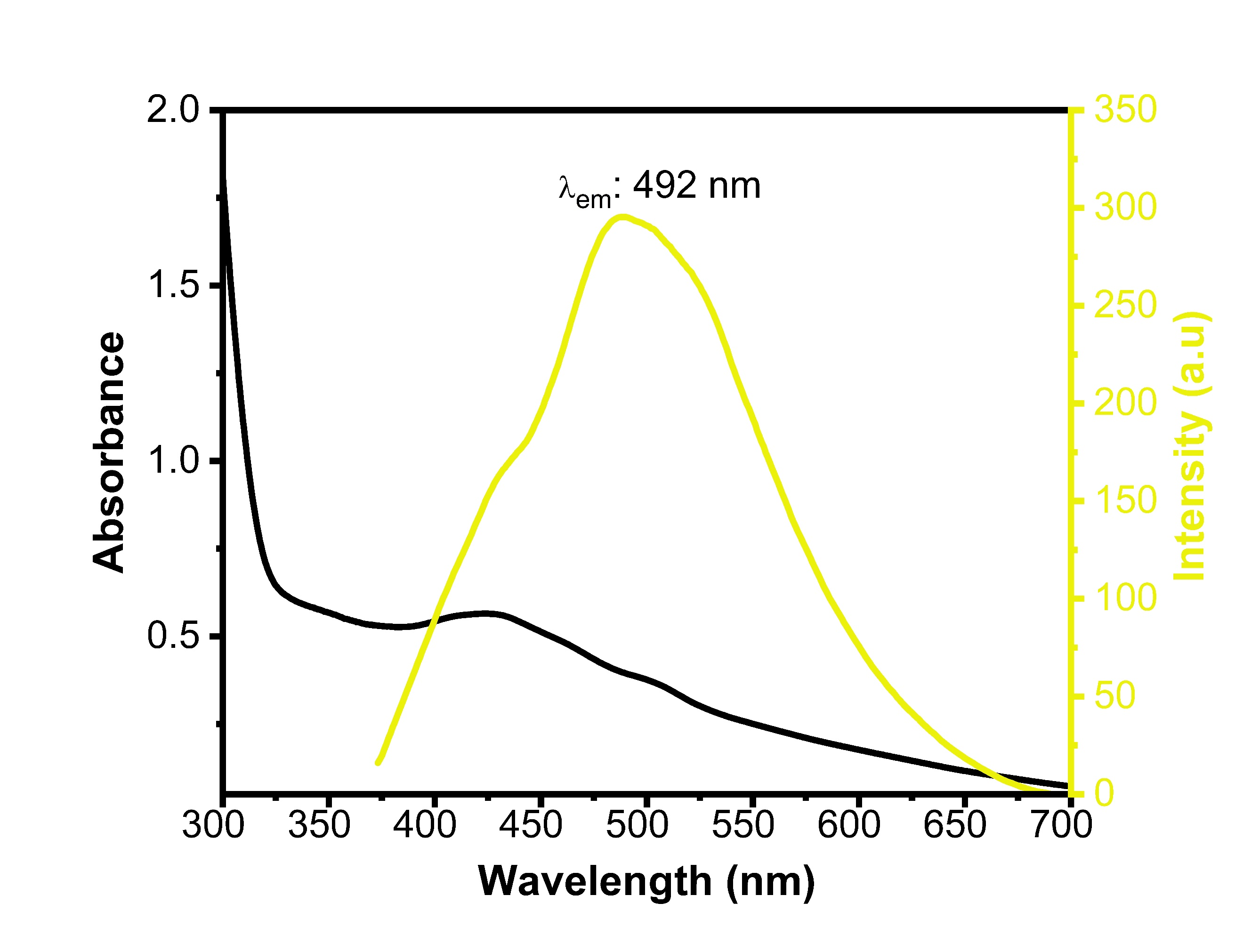 UV/Visand Fluorescence emissionspectras (λexc: 365 nm) of yellow carbon quantum dot (y-cqds).