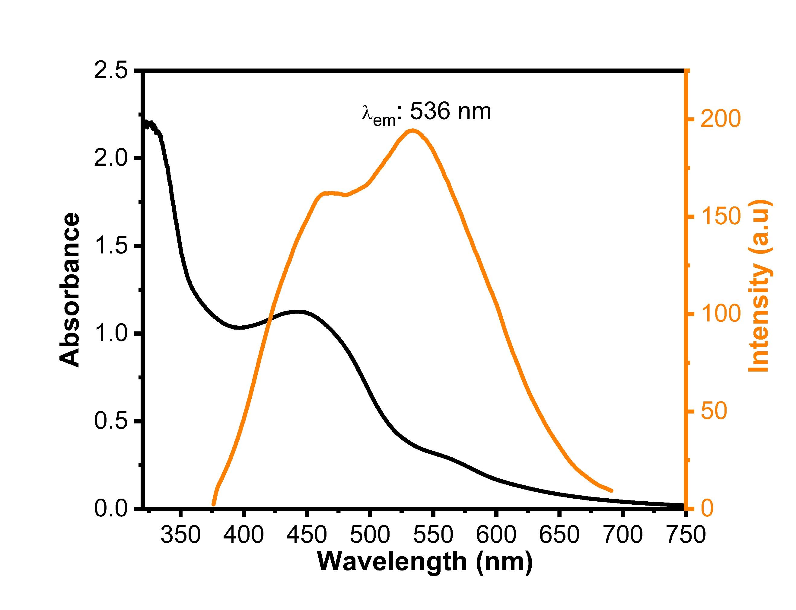 UV/Visand Fluorescence emissionspectras (λexc: 365 nm) of orange carbon quantum dot (o-cqds).