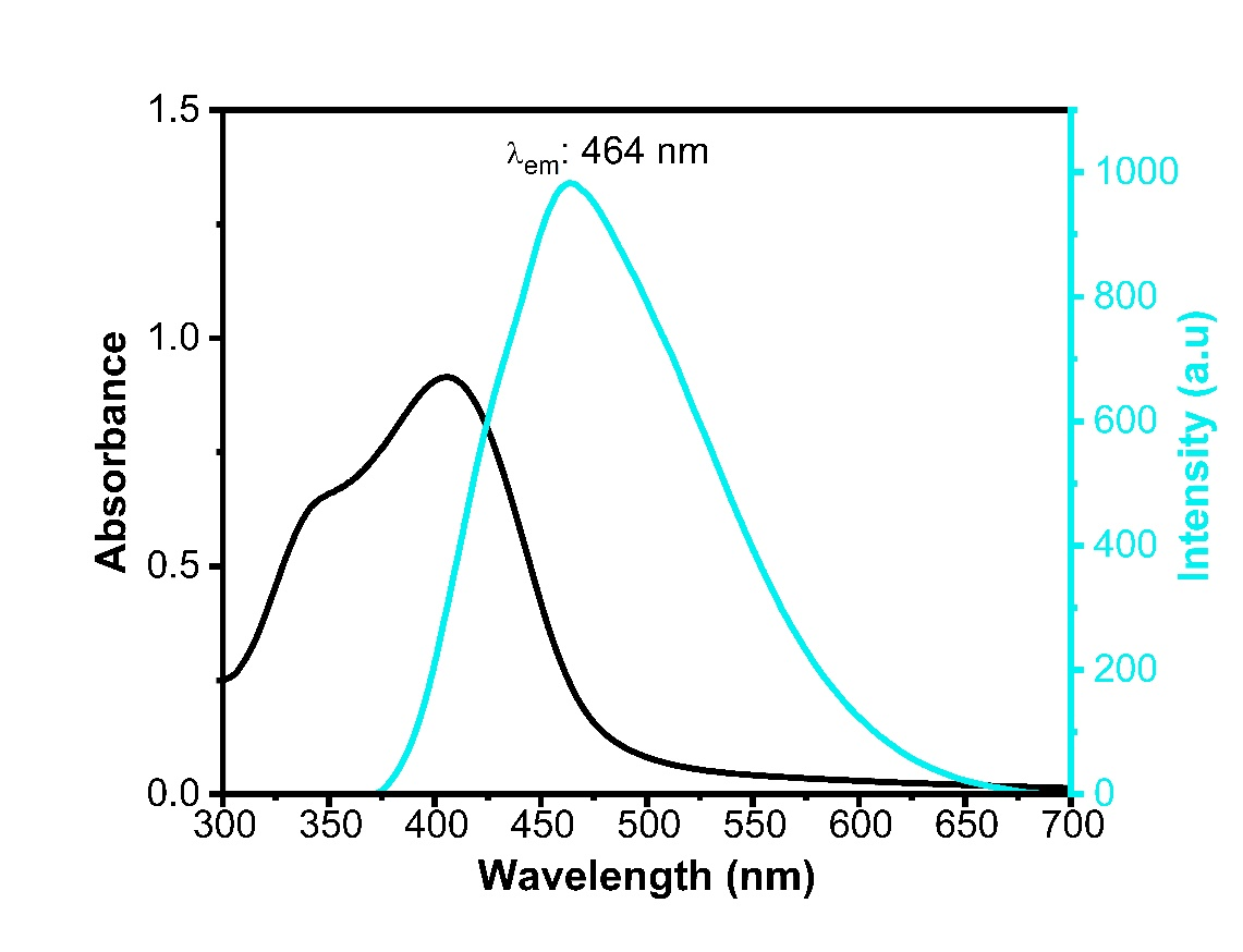 UV/Vis and Fluorescence emission spectrasof amino functionalized blue carbon quantum dot (b-cqds).
