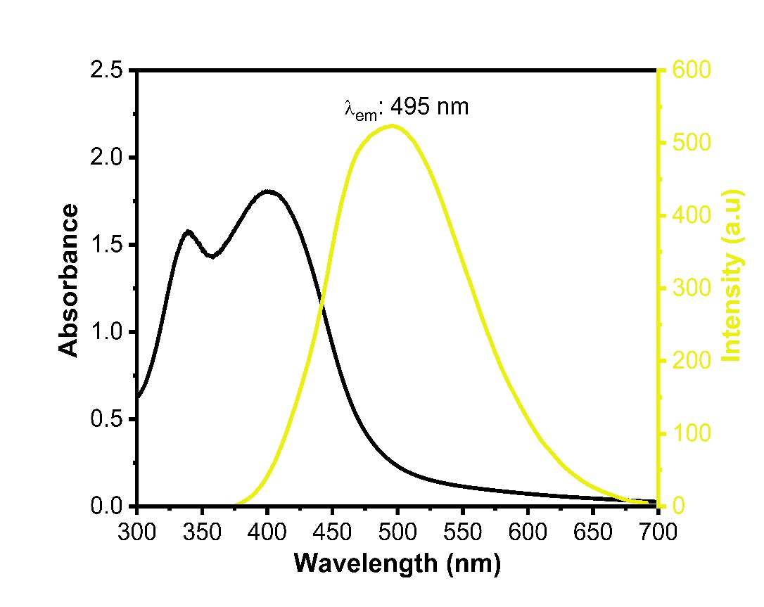 UV/Vis and Fluorescence emission spectras of sulfur doped yellow carbon quantum dot (y-cqds).