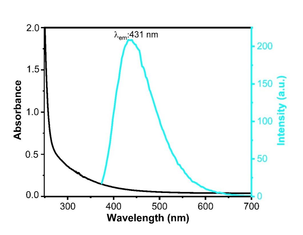 UV/Vis spectra of sulfur doped cyan blue carbon quantum dot (cb-cqds).