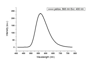 Carbon Quantum Dots - Nitrogen Doped