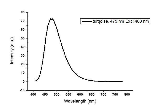 Turquoise, λem:475 nm, Exc:400 nm