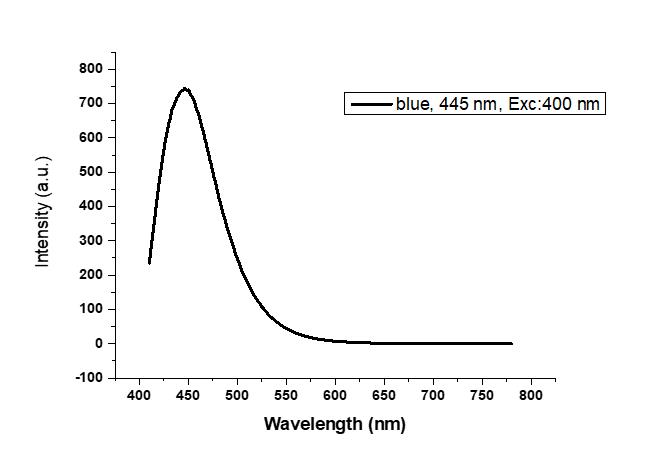 Blue, λem:445 nm, Exc:400nm