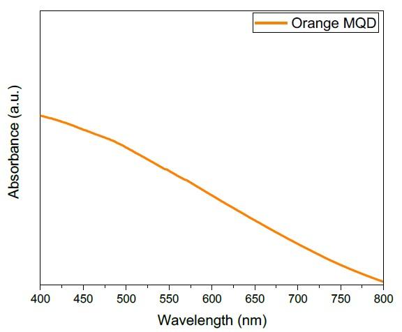 Absorption spectra of quantum dots (QDs) bright orange.
