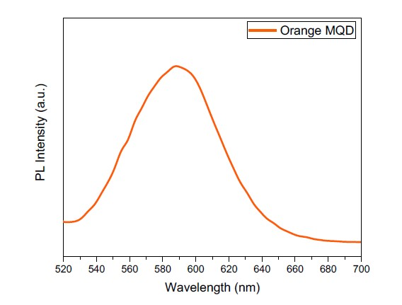 Emission spectra of magnetic quantum dots (MQDs) showing maximum emission at 588 nm.