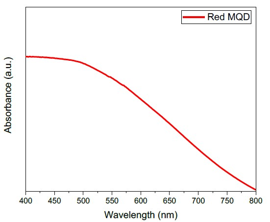 Absorption spectra of magnetic quantum dots (QDs) bright red.