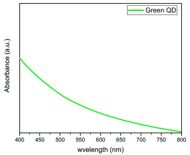 Absorption spectra of quantum dots (QDs) bright green.
