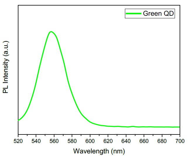 Emission spectra of quantum dots (QDs) bright green showing maximum emission at 556 nm.