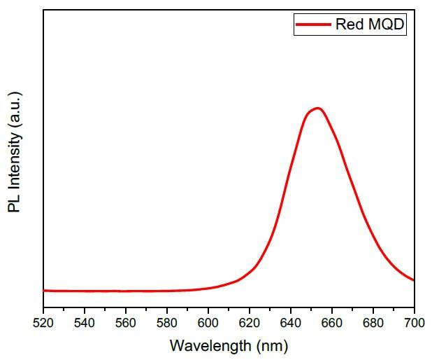 Emission spectra of quantum dots (QDs) bright red showing maximum emission at 653 nm.