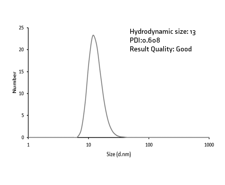 Size Distribution by number