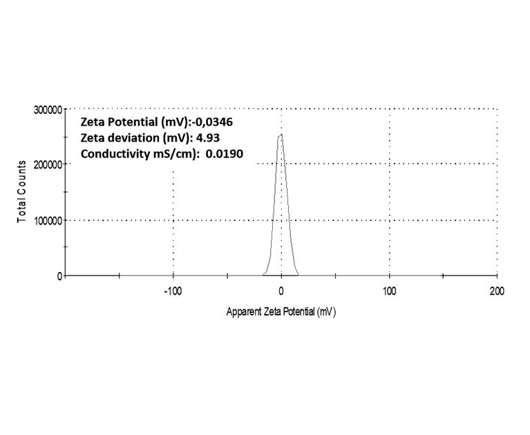Zeta Potential Distribution