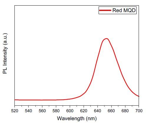 Emission spectra of magnetic quantum dots (MQDs) showing maximum emission at 653 nm.