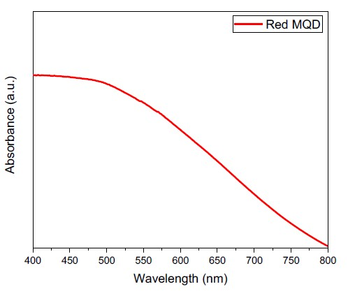 Absorption spectra of magnetic quantum dots (MQDs).